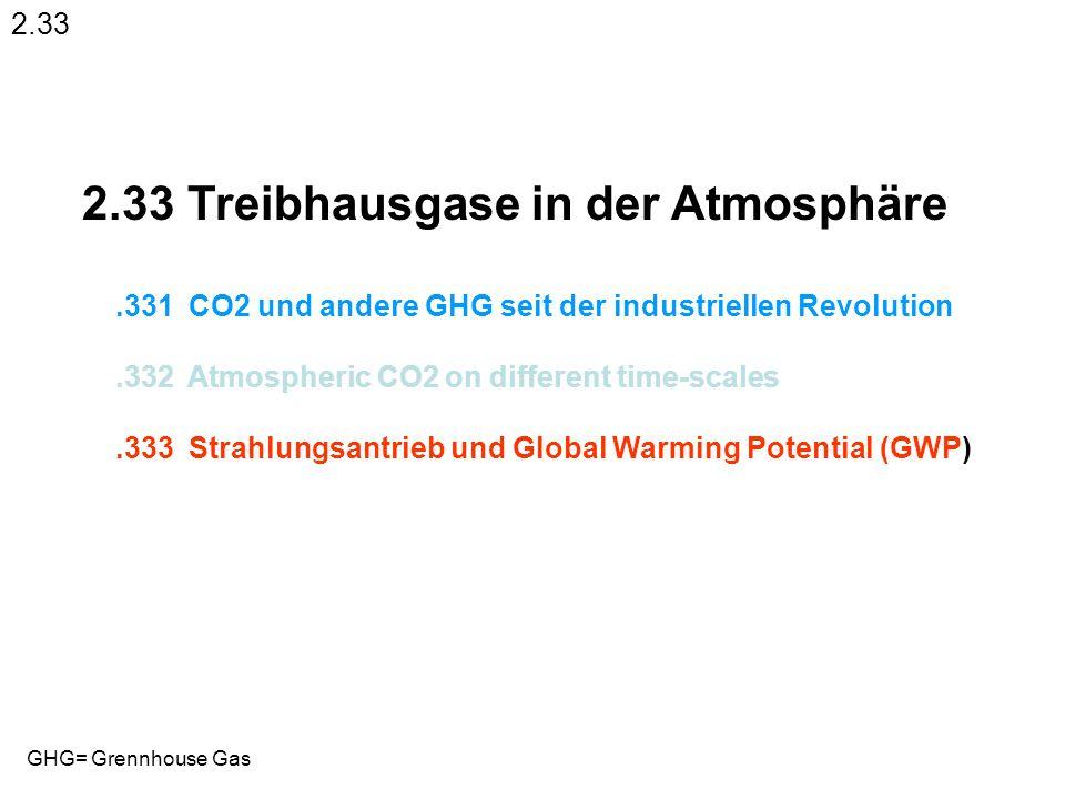 2.33 Treibhausgase in der Atmosphäre