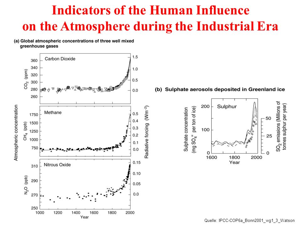 Indicators of the Human Influence on the Atmosphere during the Industrial Era