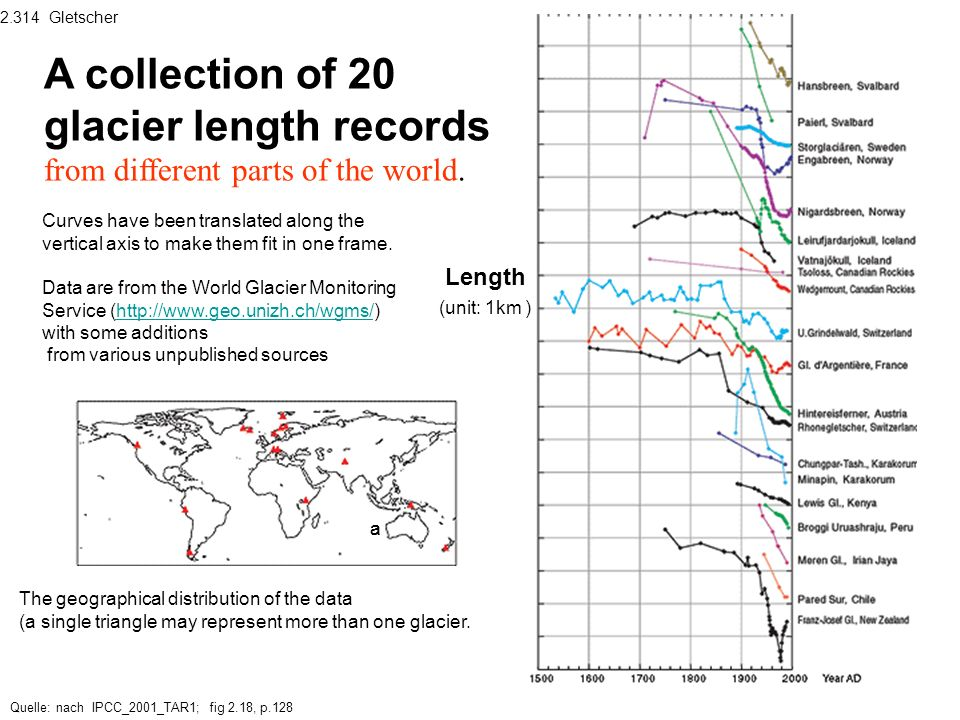 2.314 GletscherA collection of 20 glacier length records from different parts of the world.