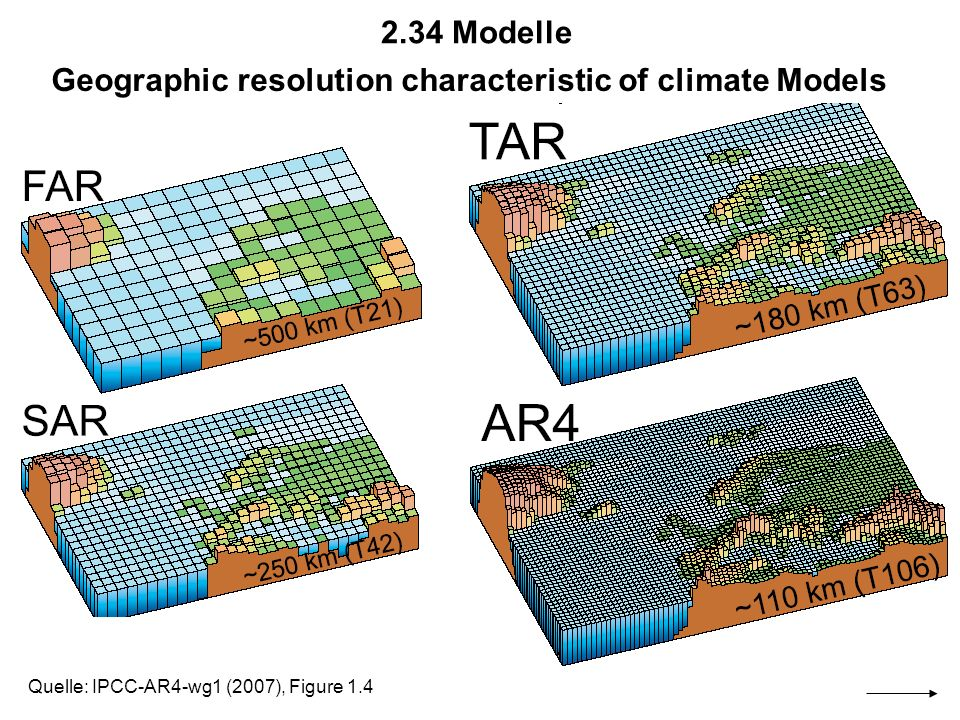 Geographic resolution characteristic of climate Models