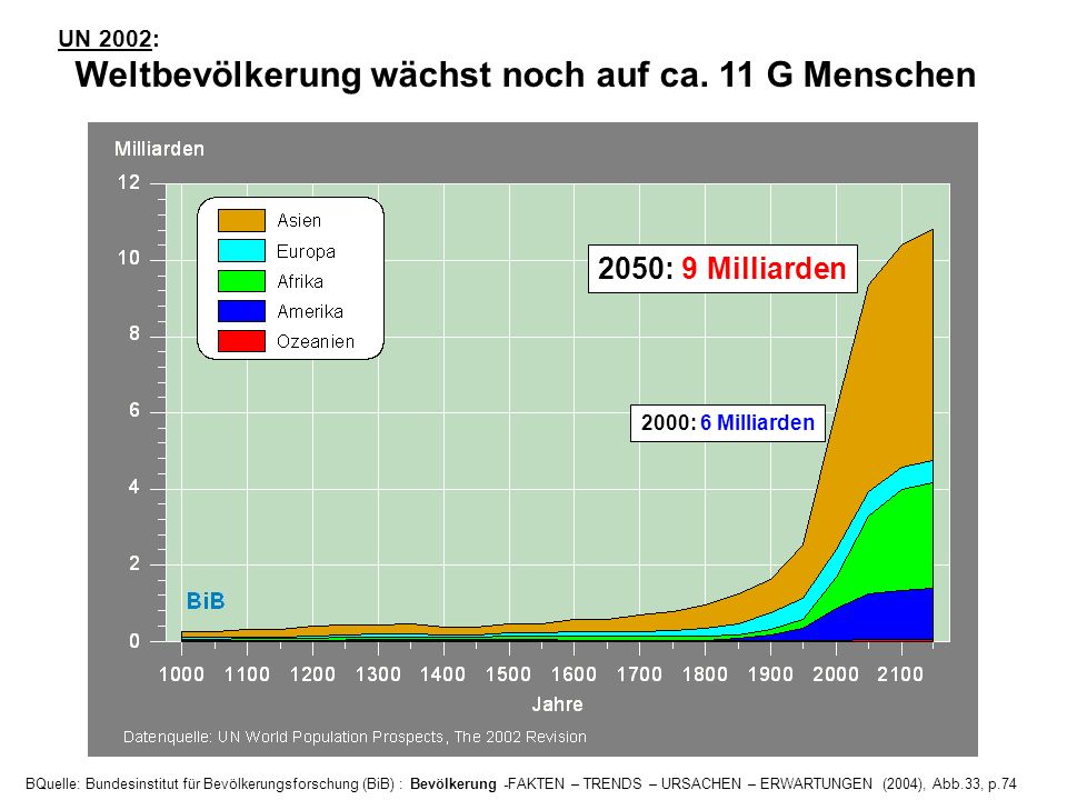 UN 2002: Weltbevölkerung wächst noch auf ca. 11 G Menschen. 2050: 9 Milliarden. 2000: 6 Milliarden.