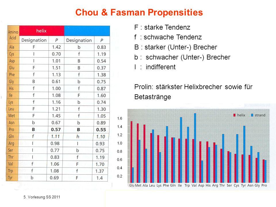 Chou & Fasman Propensities