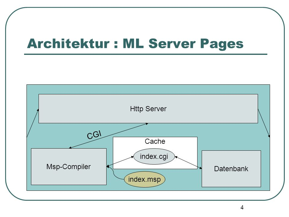 Architektur : ML Server Pages