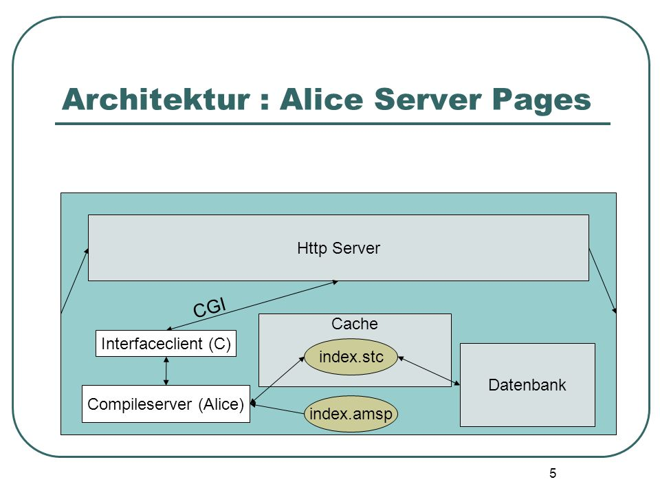 Architektur : Alice Server Pages