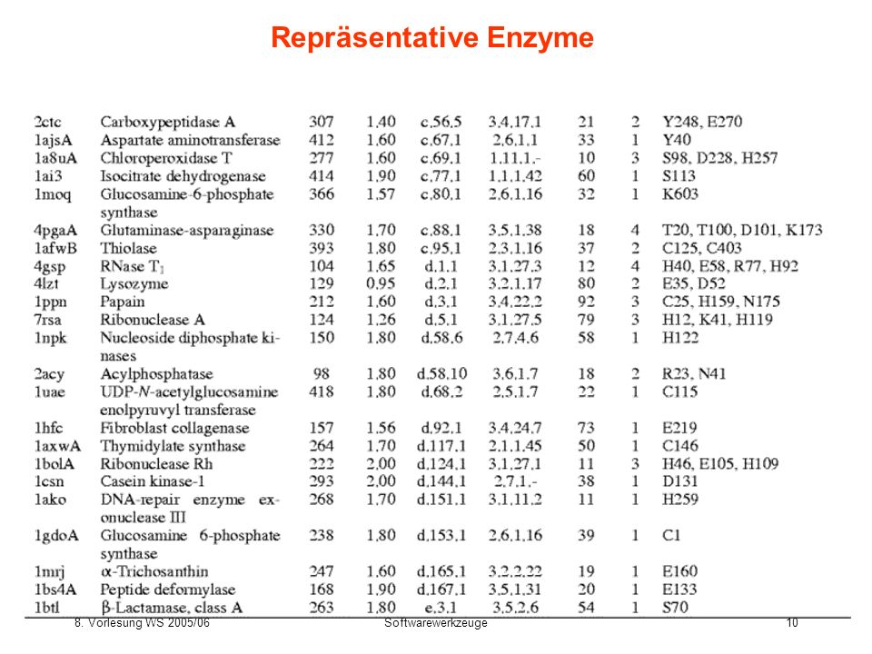 Repräsentative Enzyme