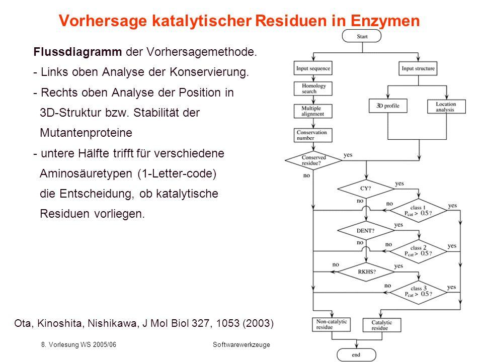 Vorhersage katalytischer Residuen in Enzymen