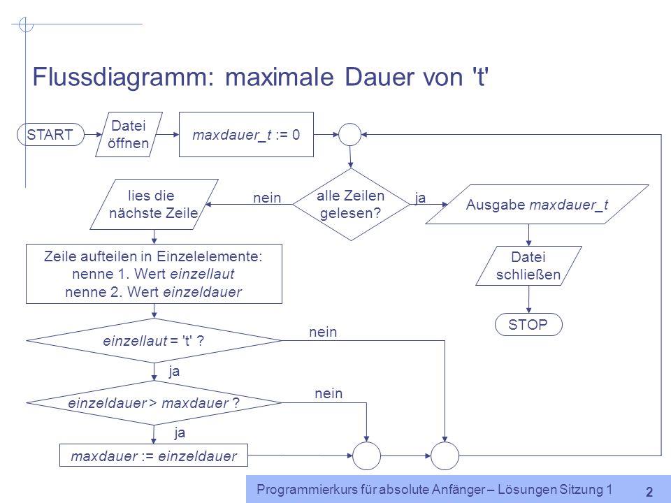 Flussdiagramm: maximale Dauer von t