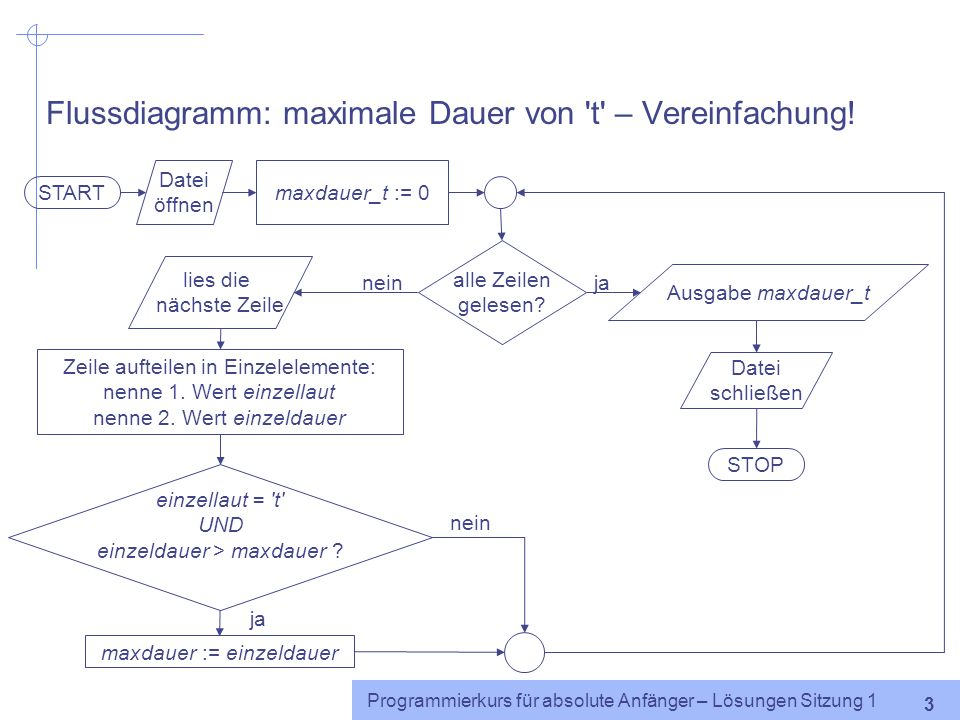 Flussdiagramm: maximale Dauer von t – Vereinfachung!
