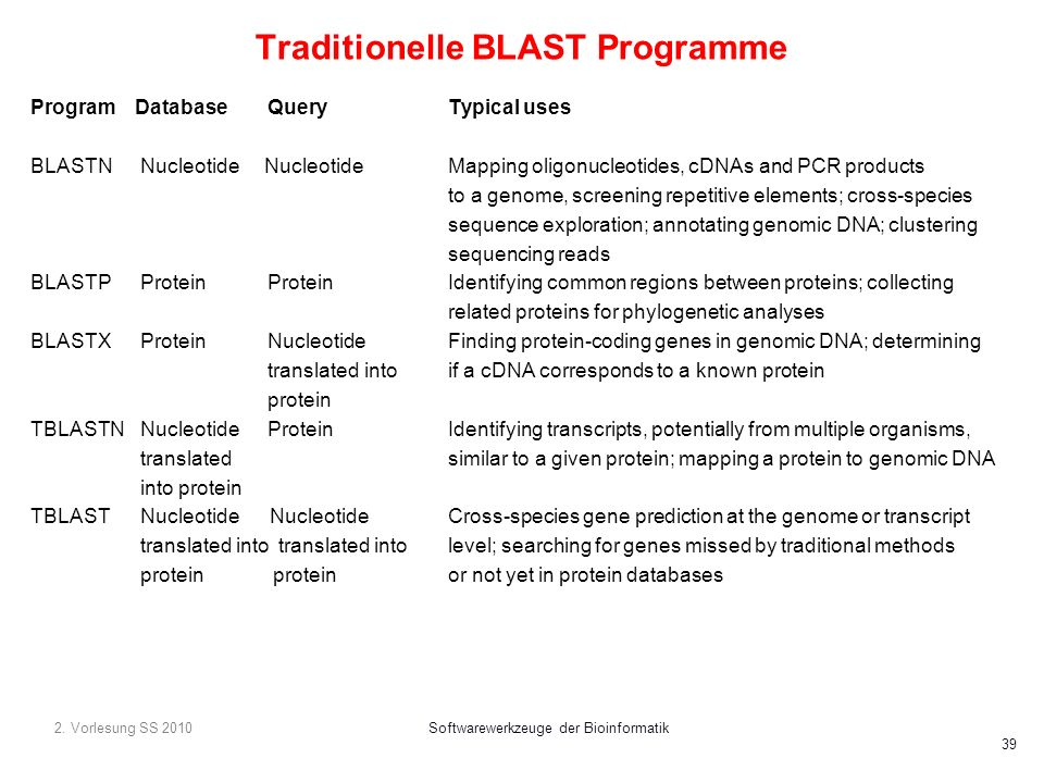 Traditionelle BLAST Programme