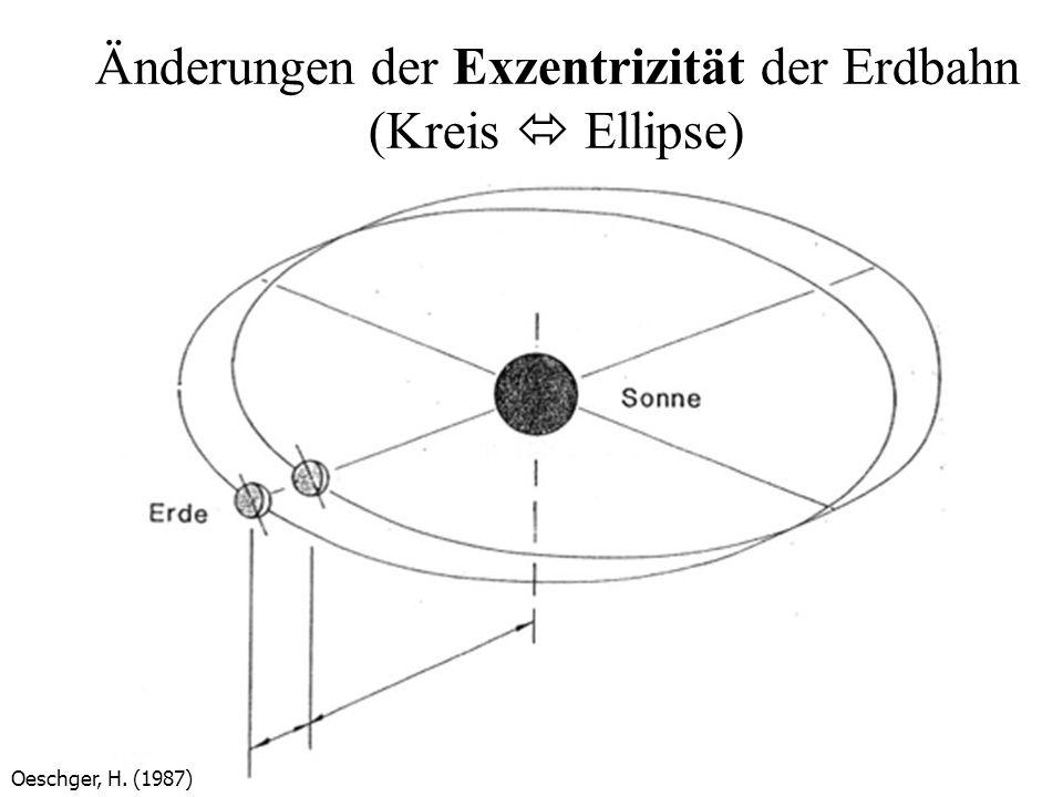 Änderungen der Exzentrizität der Erdbahn (Kreis  Ellipse)