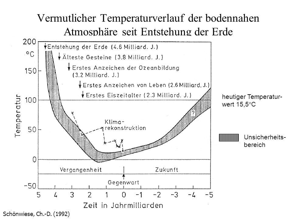 Vermutlicher Temperaturverlauf der bodennahen Atmosphäre seit Entstehung der Erde
