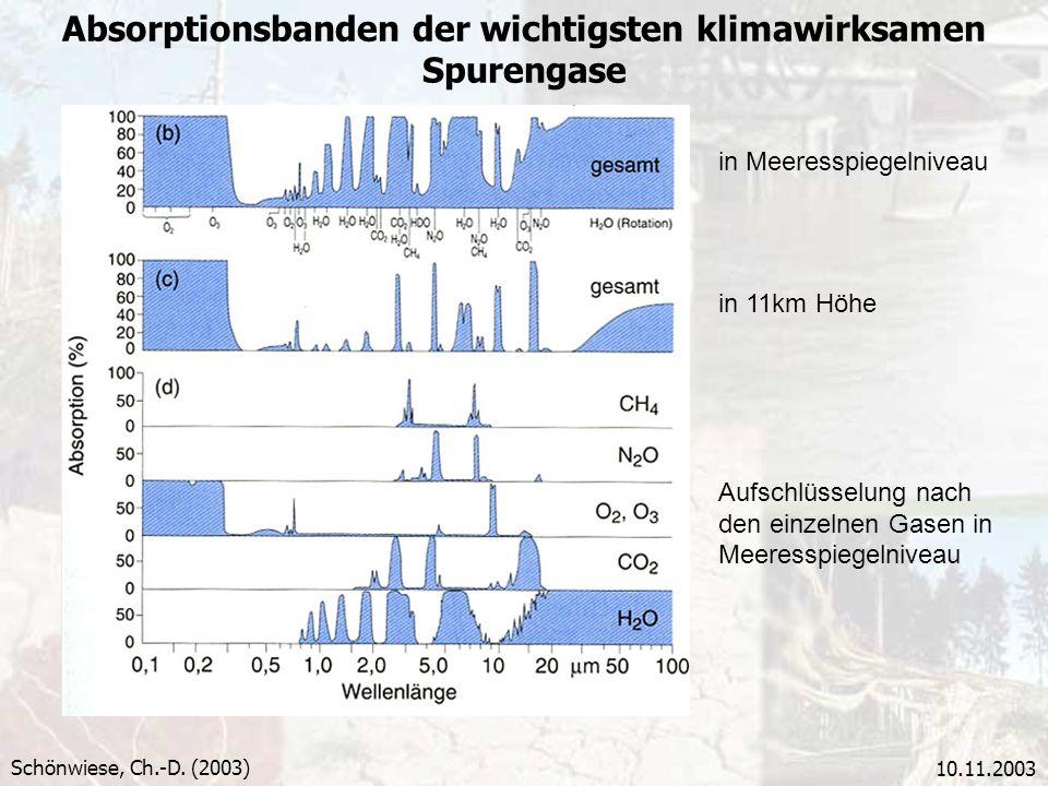 Absorptionsbanden der wichtigsten klimawirksamen Spurengase