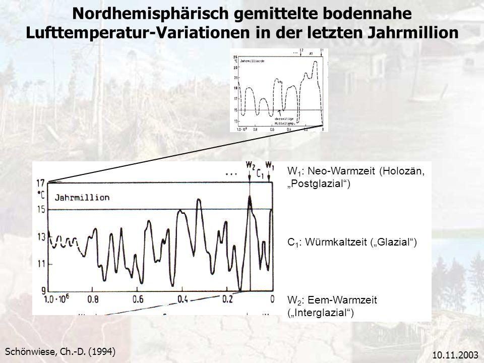 Nordhemisphärisch gemittelte bodennahe Lufttemperatur-Variationen in der letzten Jahrmillion