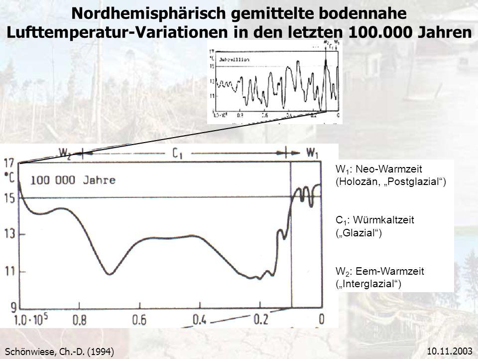 Nordhemisphärisch gemittelte bodennahe Lufttemperatur-Variationen in den letzten 100.000 Jahren