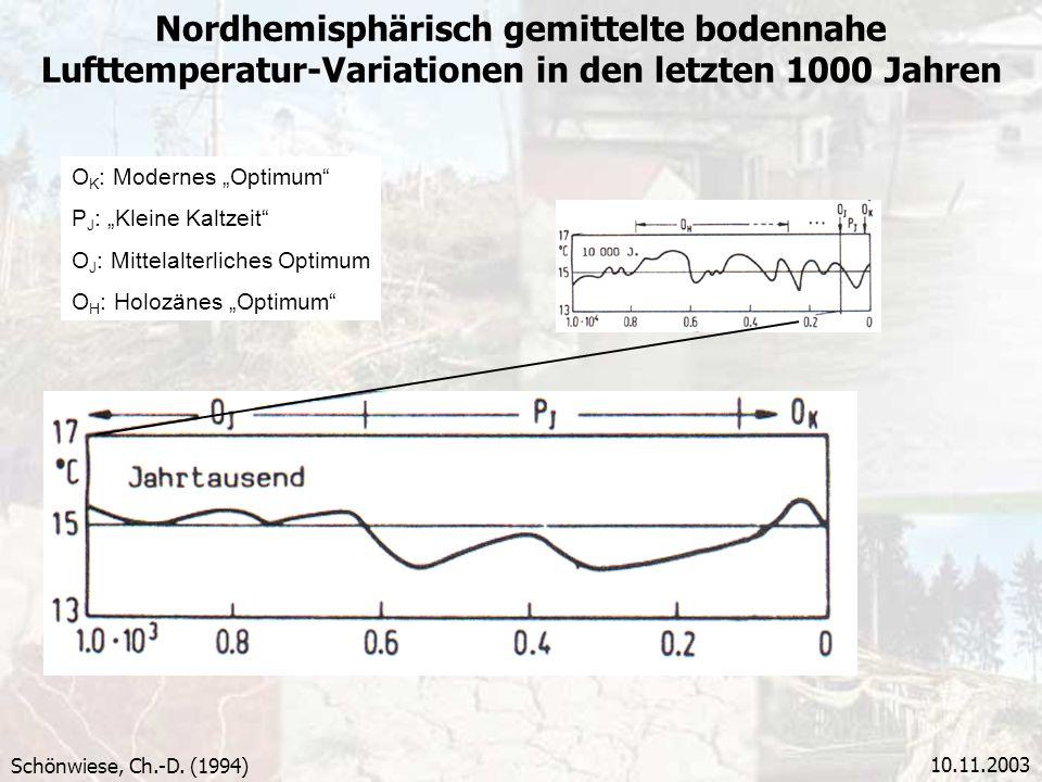 Nordhemisphärisch gemittelte bodennahe Lufttemperatur-Variationen in den letzten 1000 Jahren