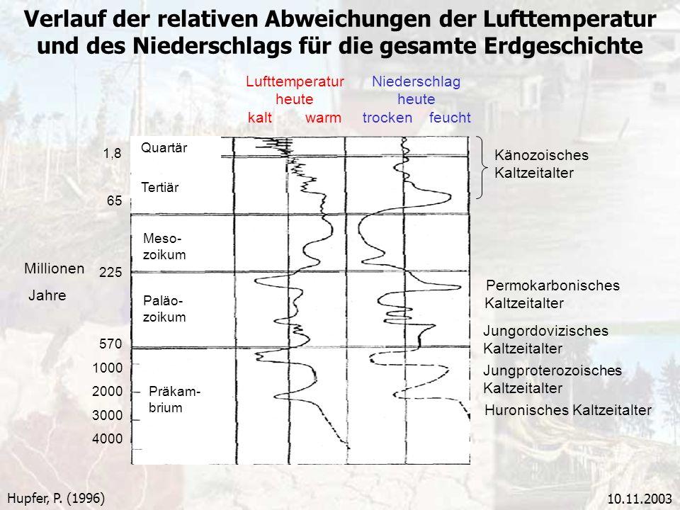 Verlauf der relativen Abweichungen der Lufttemperatur und des Niederschlags für die gesamte Erdgeschichte