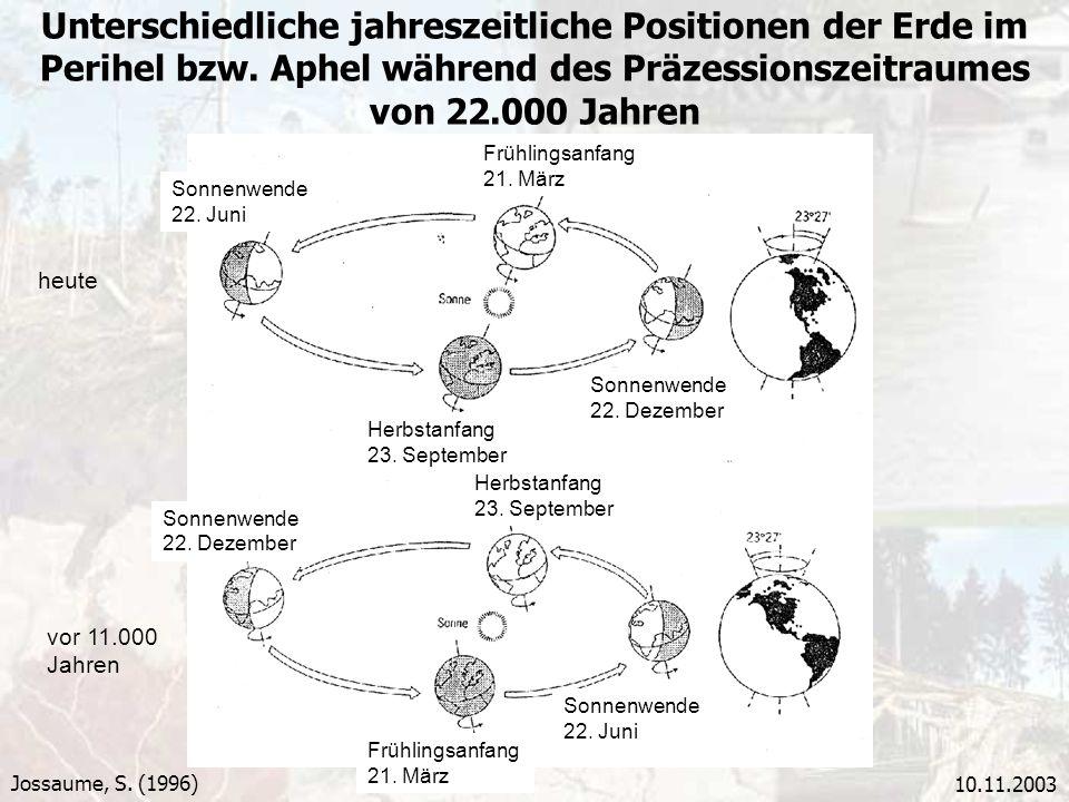 Unterschiedliche jahreszeitliche Positionen der Erde im Perihel bzw