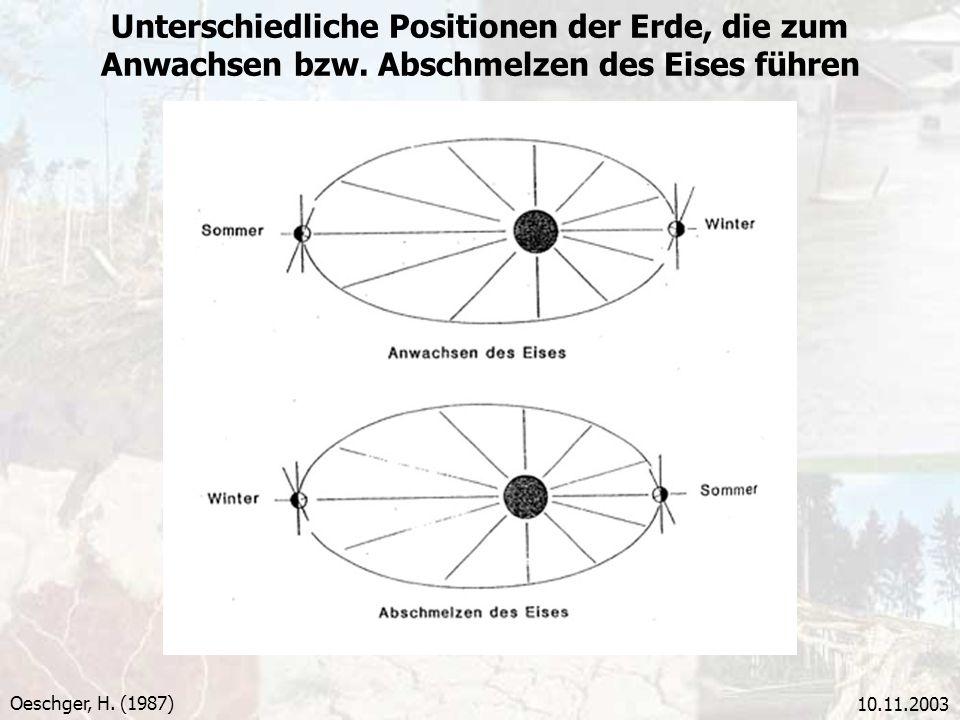 Unterschiedliche Positionen der Erde, die zum Anwachsen bzw
