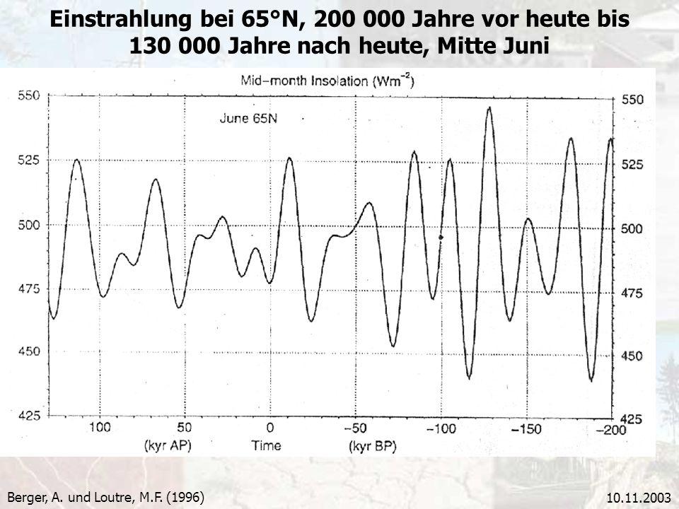 Einstrahlung bei 65°N, 200 000 Jahre vor heute bis 130 000 Jahre nach heute, Mitte Juni