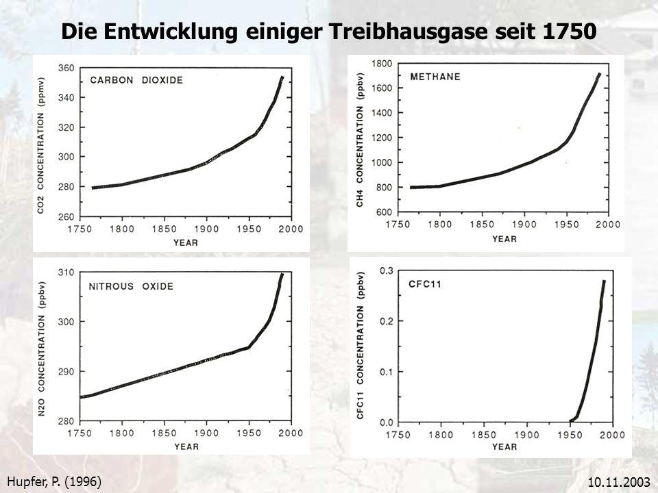Die Entwicklung einiger Treibhausgase seit 1750