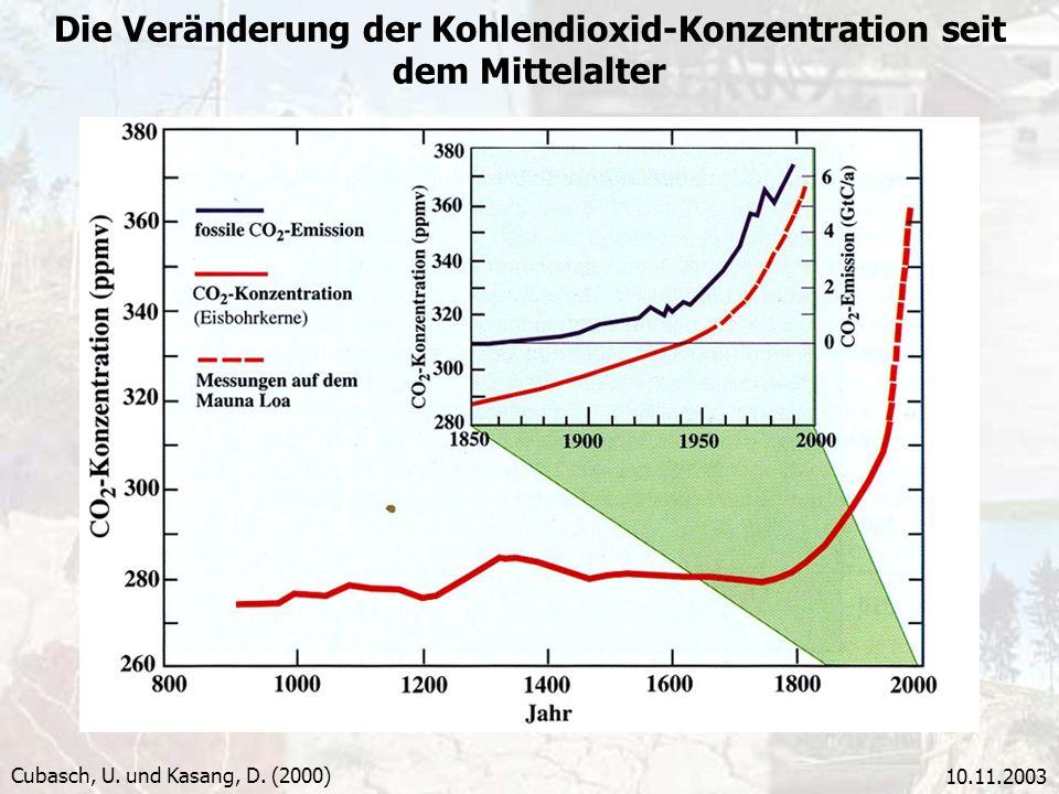 Die Veränderung der Kohlendioxid-Konzentration seit dem Mittelalter