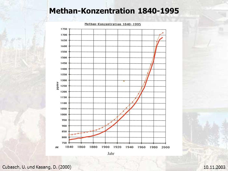 Methan-Konzentration 1840-1995