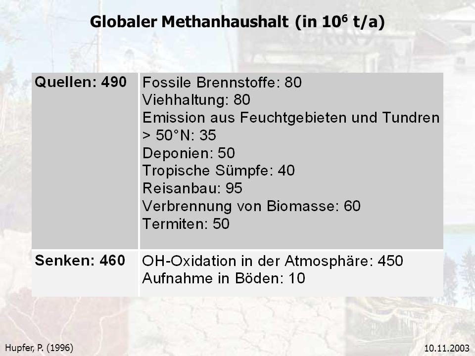 Globaler Methanhaushalt (in 106 t/a)