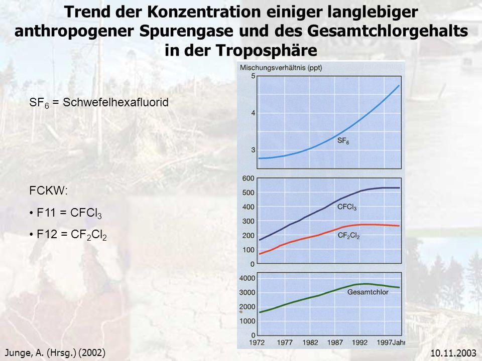 Trend der Konzentration einiger langlebiger anthropogener Spurengase und des Gesamtchlorgehalts in der Troposphäre