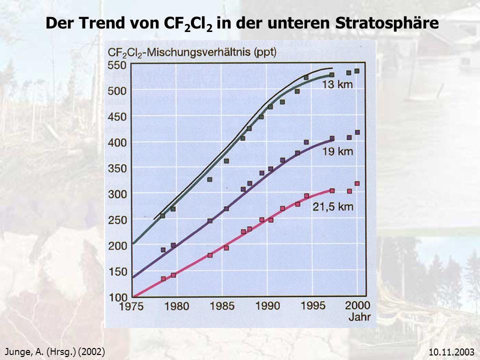 Der Trend von CF2Cl2 in der unteren Stratosphäre