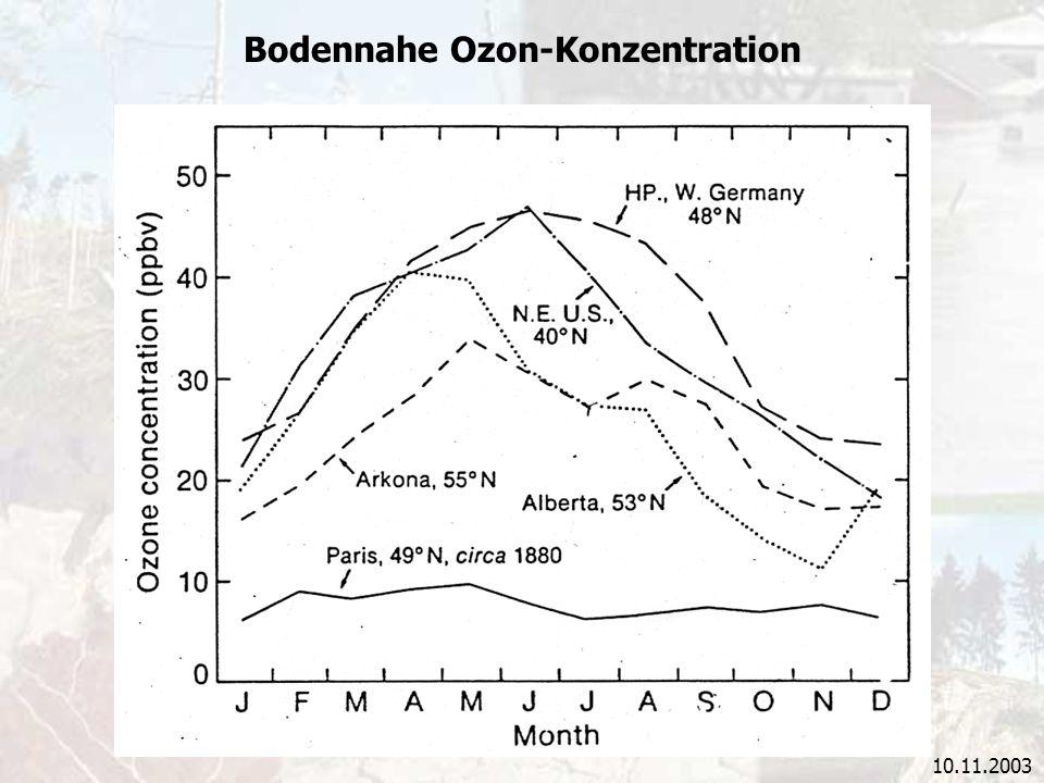 Bodennahe Ozon-Konzentration