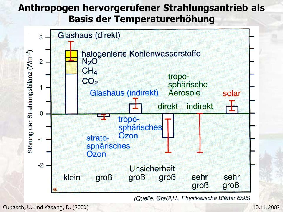 Anthropogen hervorgerufener Strahlungsantrieb als Basis der Temperaturerhöhung