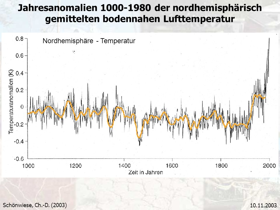 Jahresanomalien 1000-1980 der nordhemisphärisch gemittelten bodennahen Lufttemperatur