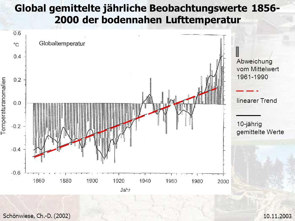 Global gemittelte jährliche Beobachtungswerte 1856-2000 der bodennahen Lufttemperatur