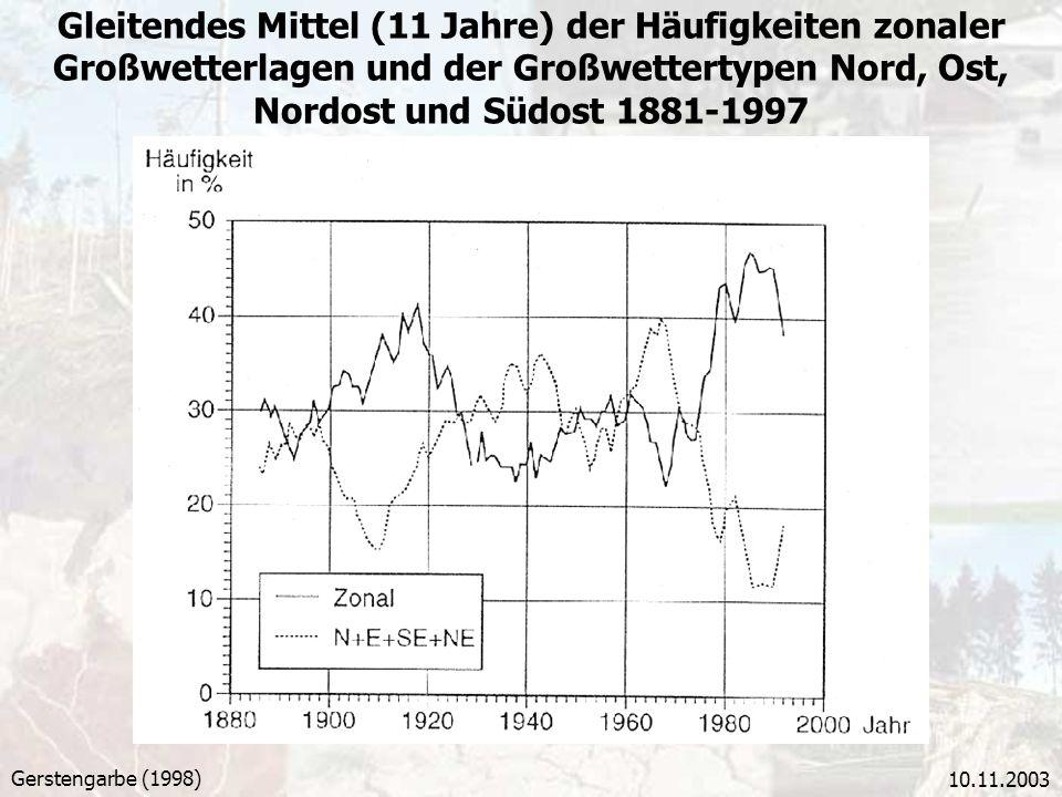 Gleitendes Mittel (11 Jahre) der Häufigkeiten zonaler Großwetterlagen und der Großwettertypen Nord, Ost, Nordost und Südost 1881-1997