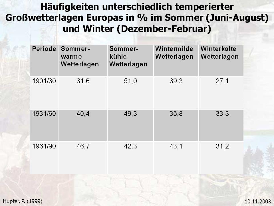 Häufigkeiten unterschiedlich temperierter Großwetterlagen Europas in % im Sommer (Juni-August) und Winter (Dezember-Februar)