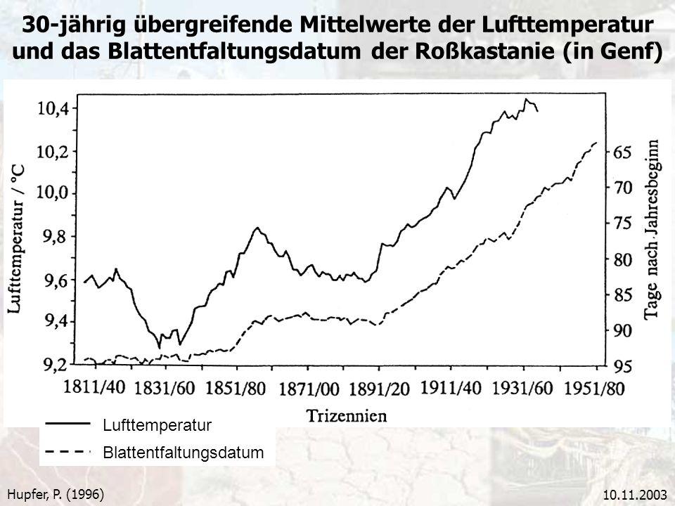30-jährig übergreifende Mittelwerte der Lufttemperatur und das Blattentfaltungsdatum der Roßkastanie (in Genf)