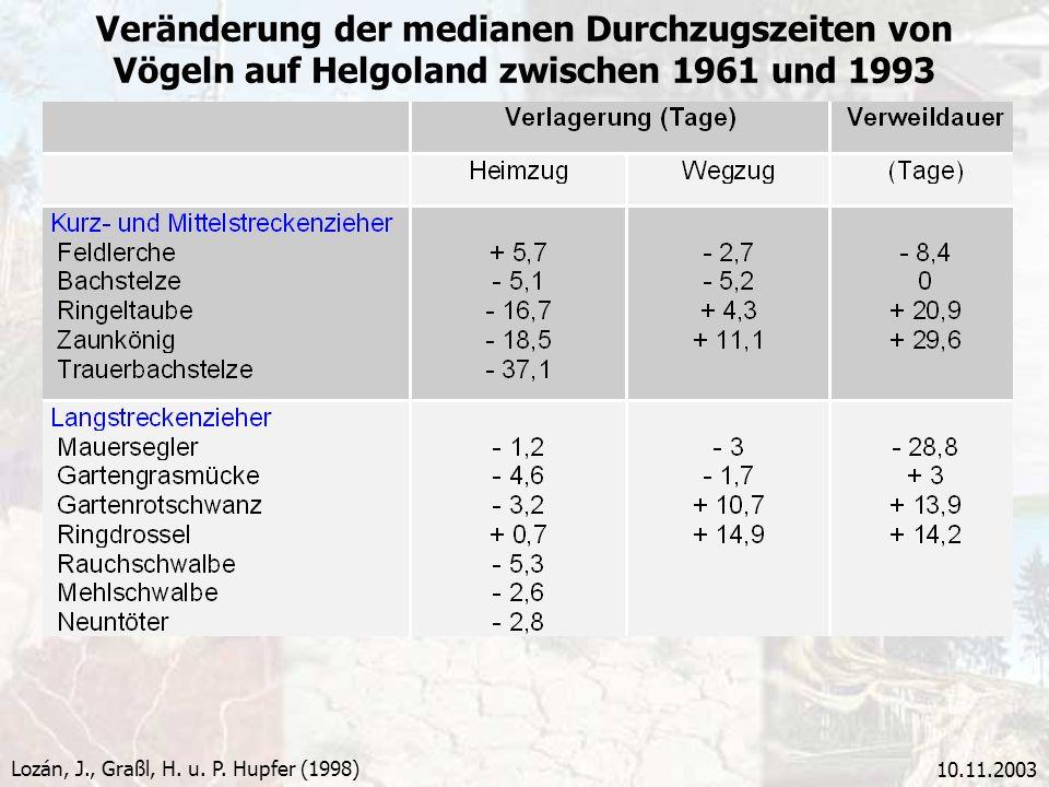 Veränderung der medianen Durchzugszeiten von Vögeln auf Helgoland zwischen 1961 und 1993