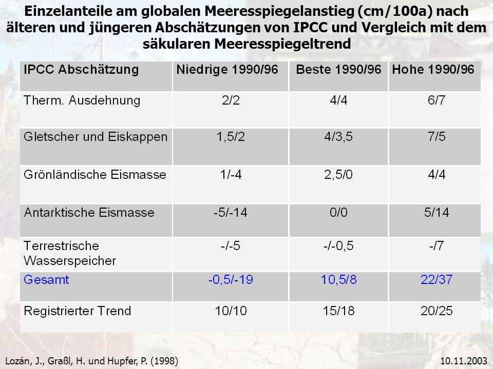 Einzelanteile am globalen Meeresspiegelanstieg (cm/100a) nach älteren und jüngeren Abschätzungen von IPCC und Vergleich mit dem säkularen Meeresspiegeltrend