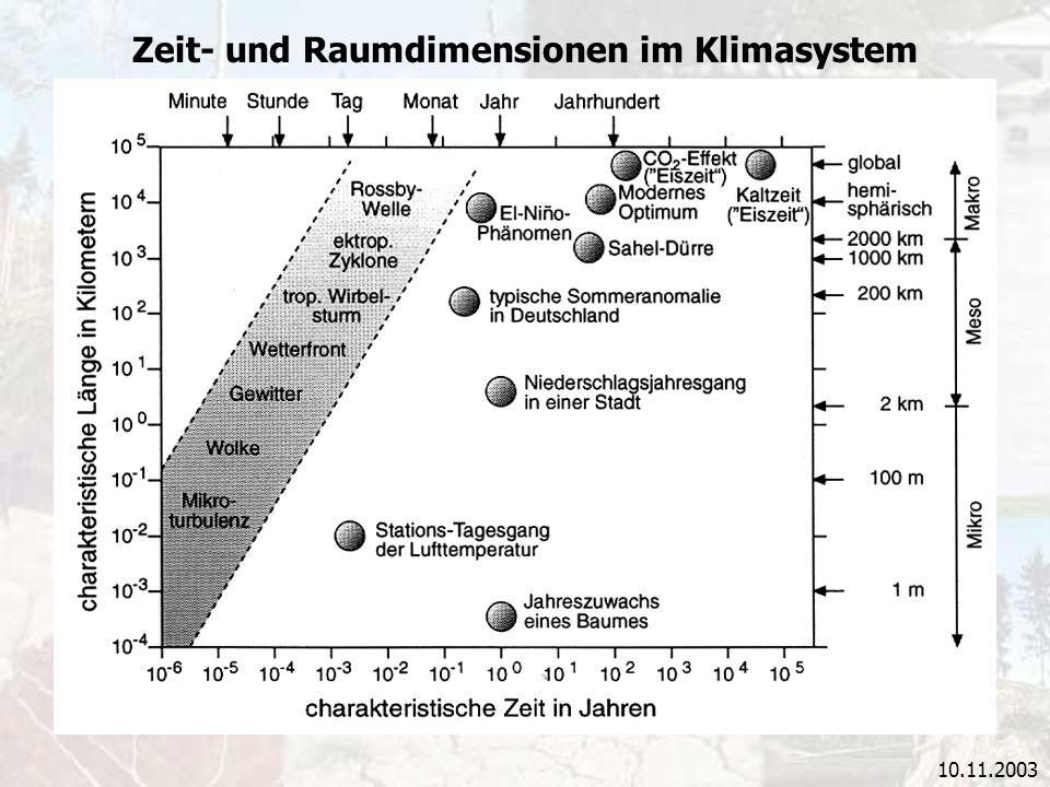 Zeit- und Raumdimensionen im Klimasystem