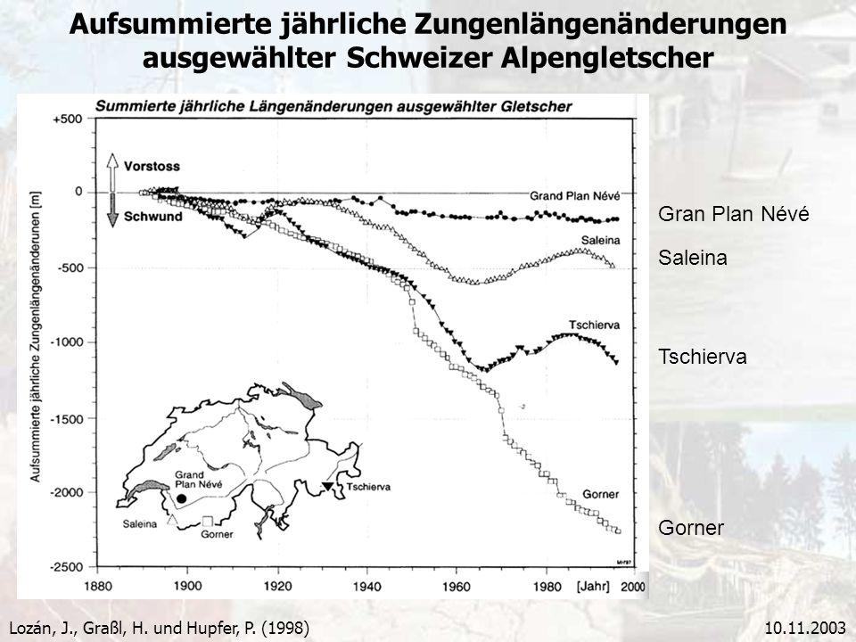 Aufsummierte jährliche Zungenlängenänderungen ausgewählter Schweizer Alpengletscher