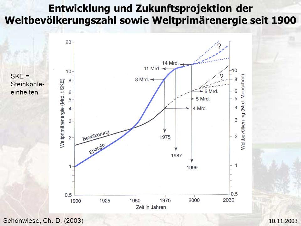Entwicklung und Zukunftsprojektion der Weltbevölkerungszahl sowie Weltprimärenergie seit 1900