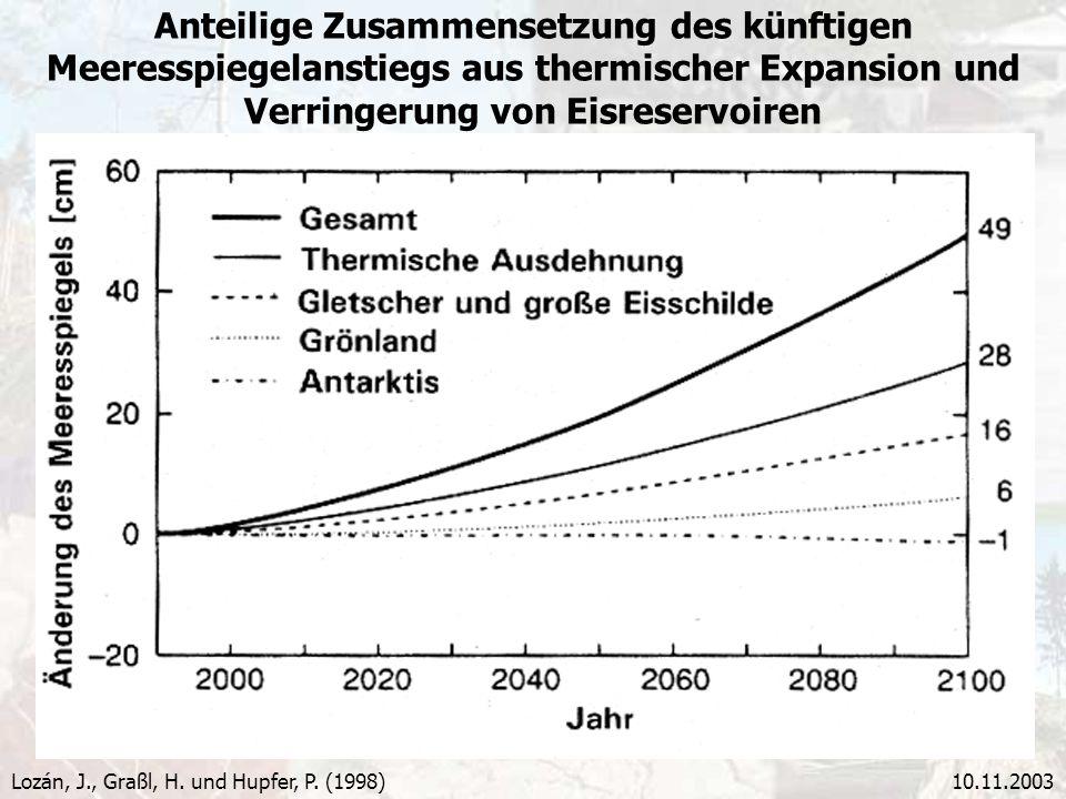 Anteilige Zusammensetzung des künftigen Meeresspiegelanstiegs aus thermischer Expansion und Verringerung von Eisreservoiren