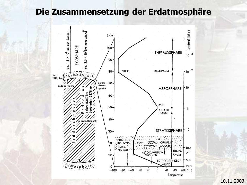 Die Zusammensetzung der Erdatmosphäre