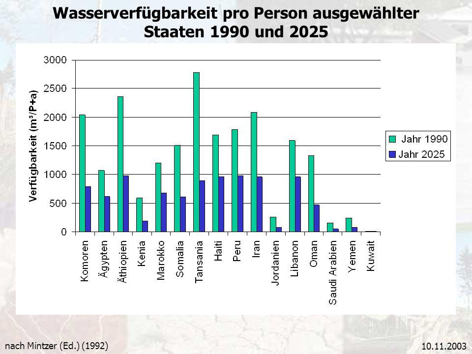 Wasserverfügbarkeit pro Person ausgewählter Staaten 1990 und 2025