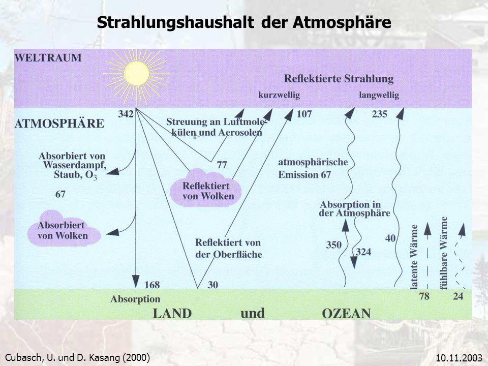 Strahlungshaushalt der Atmosphäre