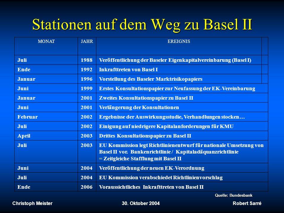 Stationen auf dem Weg zu Basel II