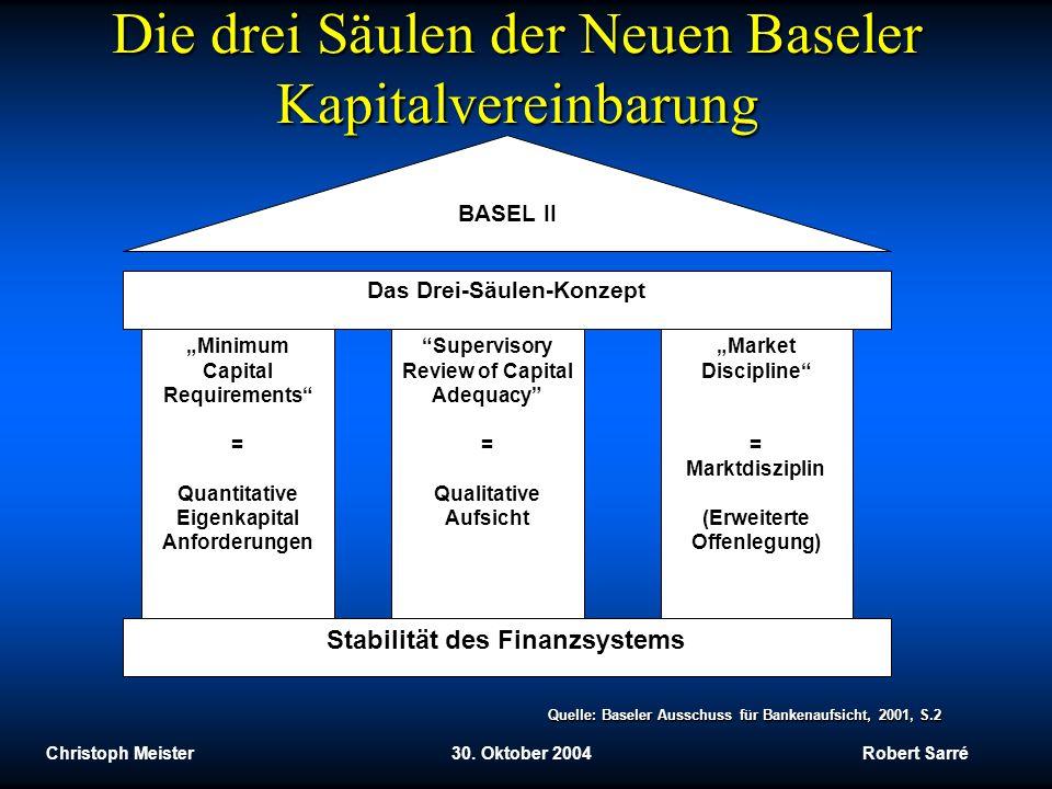 Die drei Säulen der Neuen Baseler Kapitalvereinbarung