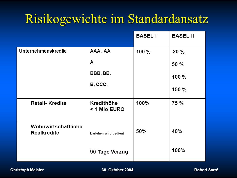 Risikogewichte im Standardansatz