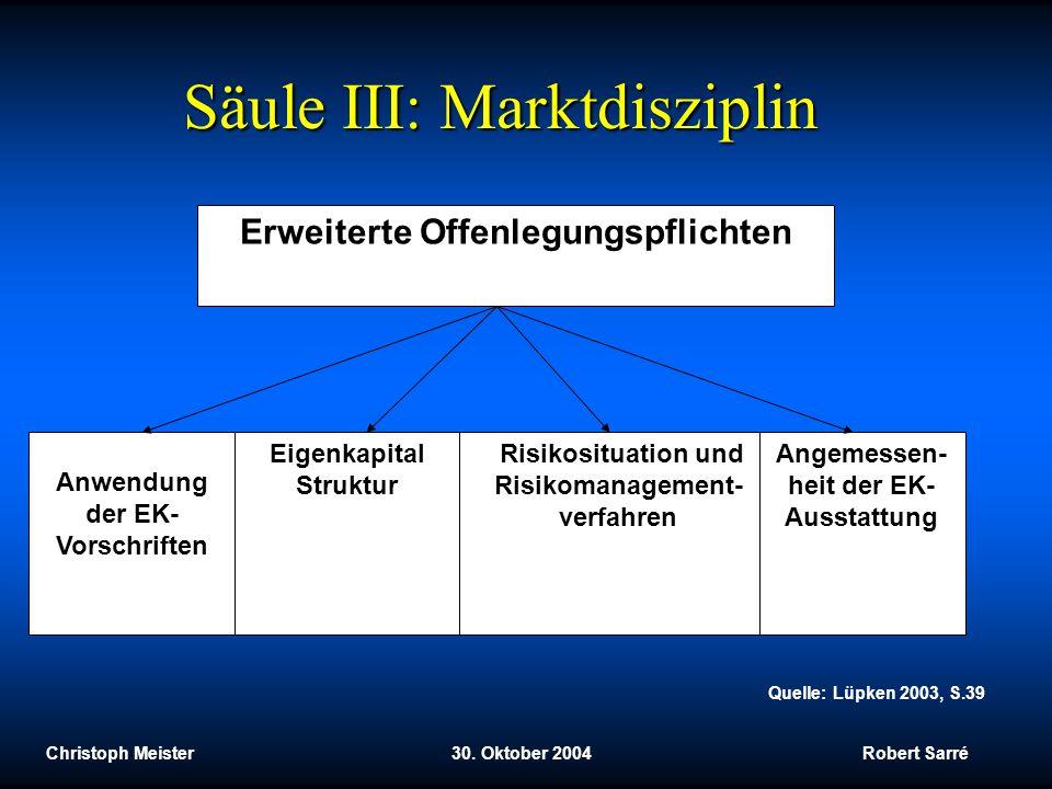 Säule III: Marktdisziplin