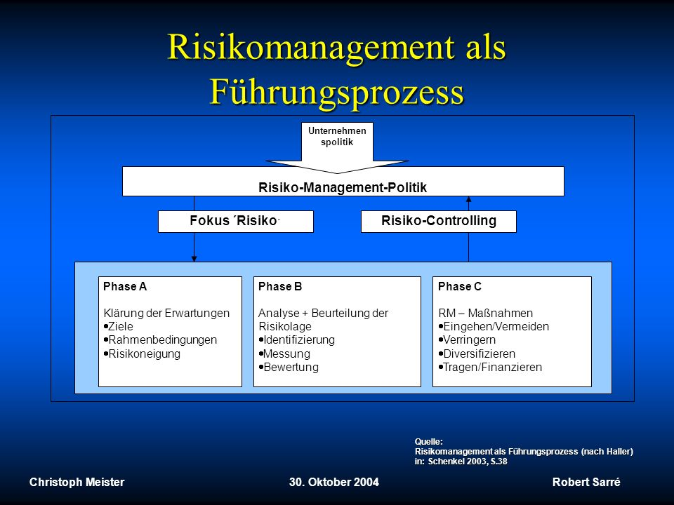 Risikomanagement als Führungsprozess